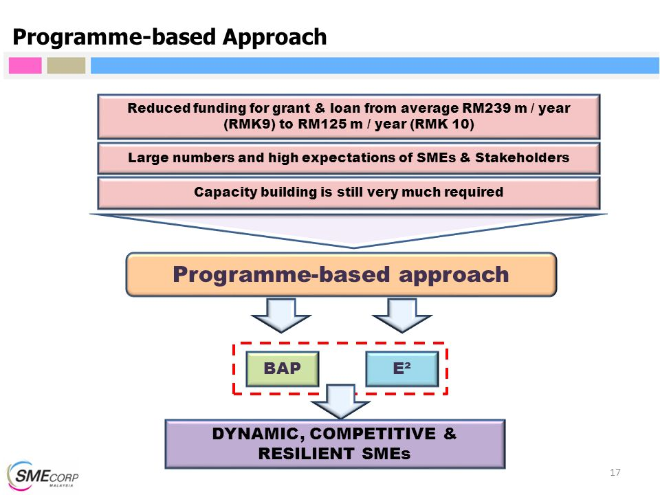 17 Programme-based Approach Programme-based approach BAPE² Reduced funding for grant & loan from average RM239 m / year (RMK9) to RM125 m / year (RMK