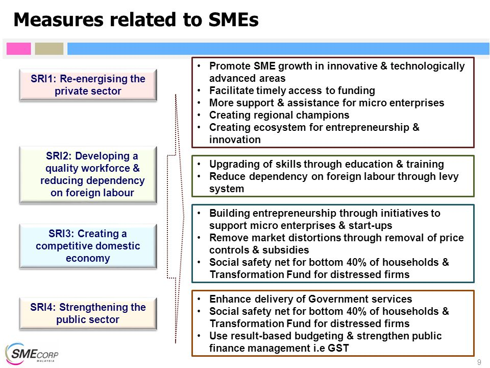SRI1: Re-energising the private sector Promote SME growth in innovative & technologically advanced areas Facilitate timely access to funding More supp
