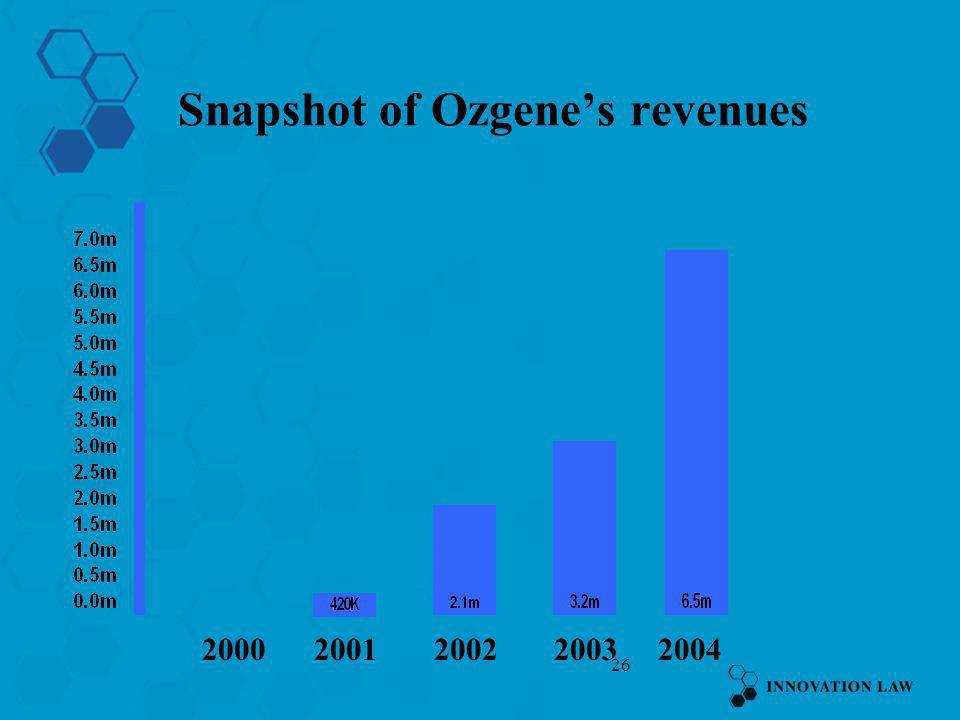 26 Snapshot of Ozgenes revenues 20012000200220032004