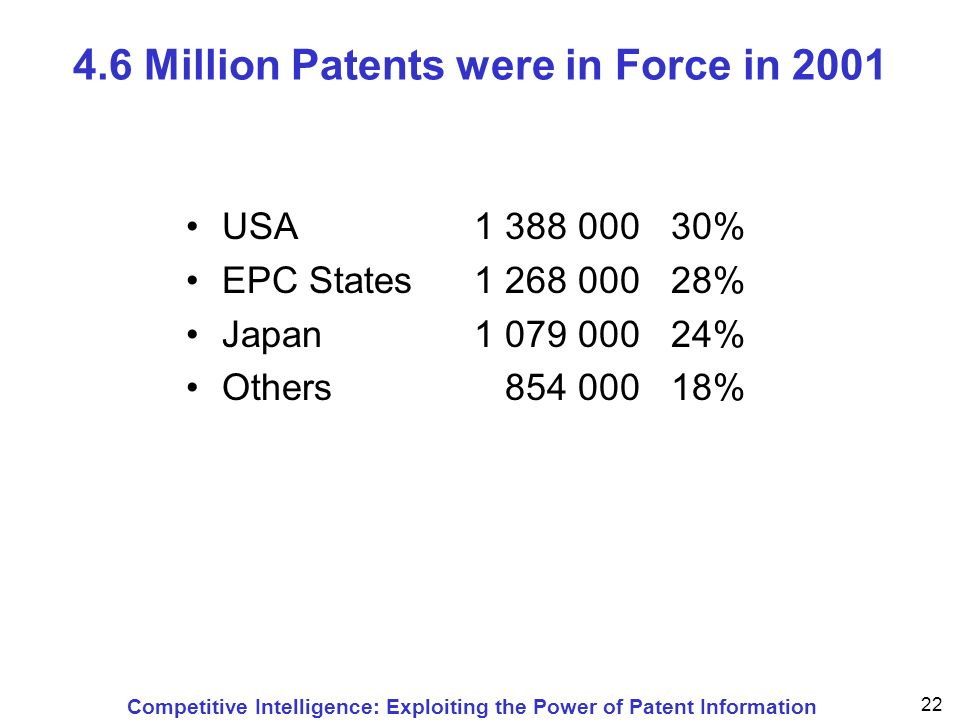 Competitive Intelligence: Exploiting the Power of Patent Information 22 4.6 Million Patents were in Force in 2001 USA1 388 000 30% EPC States1 268 000 28% Japan1 079 000 24% Others 854 000 18%