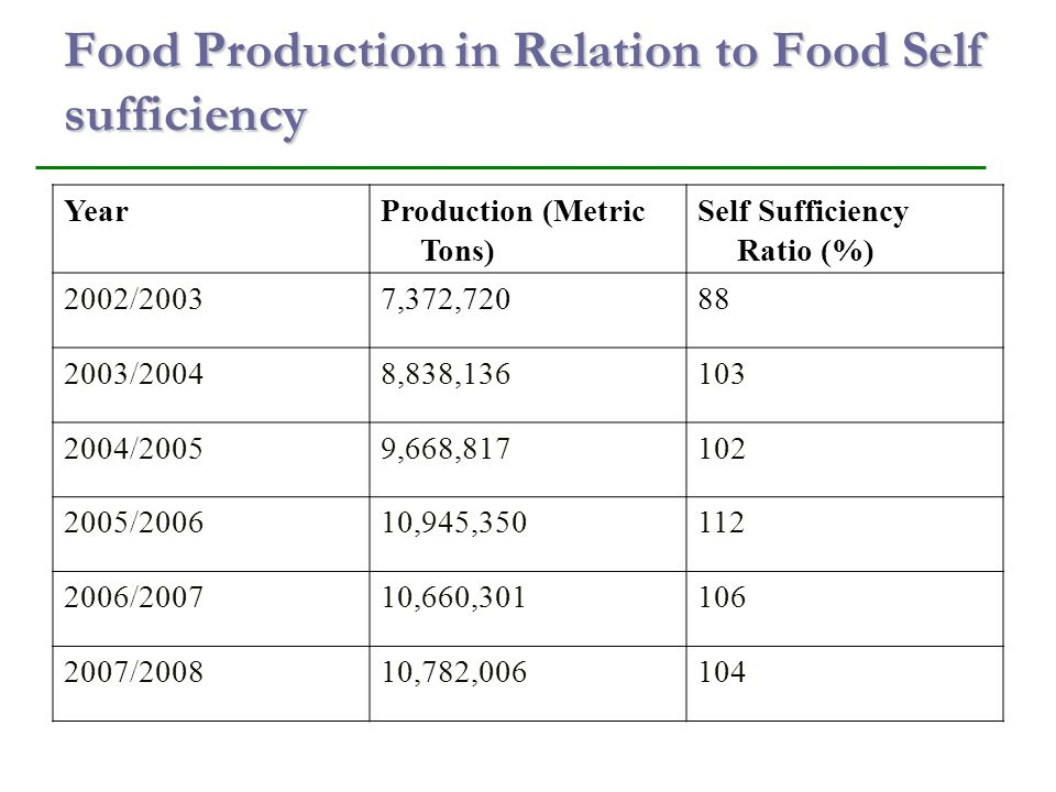 Food Production in Relation to Food Self sufficiency YearProduction (Metric Tons) Self Sufficiency Ratio (%) 2002/20037,372, /20048,838, /20059,668, /200610,945, /200710,660, /200810,782,006104