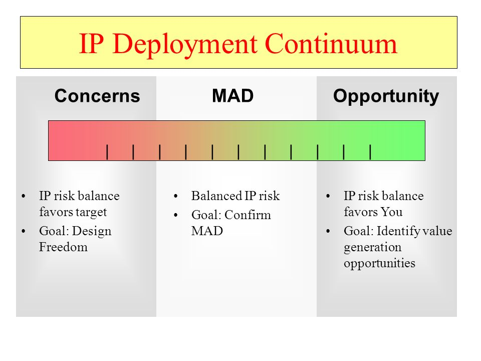 IP Deployment Continuum IP risk balance favors target Goal: Design Freedom ConcernsOpportunityMAD Balanced IP risk Goal: Confirm MAD IP risk balance favors You Goal: Identify value generation opportunities | | | | | | | | | | |