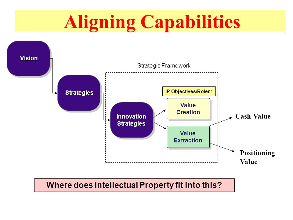 Aligning Capabilities Vision Vision Strategies Strategies InnovationStrategiesInnovationStrategies Value Creation Value Creation Value Extraction IP Objectives/Roles: Strategic Framework Cash Value Positioning Value Where does Intellectual Property fit into this?
