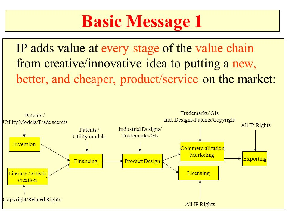 Basic Message 1 IP adds value at every stage of the value chain from creative/innovative idea to putting a new, better, and cheaper, product/service on the market: Literary / artistic creation Invention FinancingProduct Design Commercialization Marketing Licensing Exporting Patents / Utility Models/Trade secrets Copyright/Related Rights Patents / Utility models Industrial Designs/ Trademarks/GIs Trademarks/ GIs Ind.