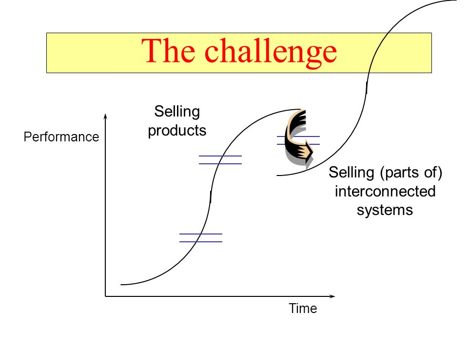 The challenge Performance Time Selling products Selling (parts of) interconnected systems