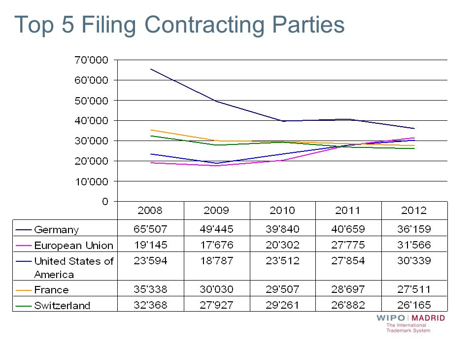 Top 5 Filing Contracting Parties