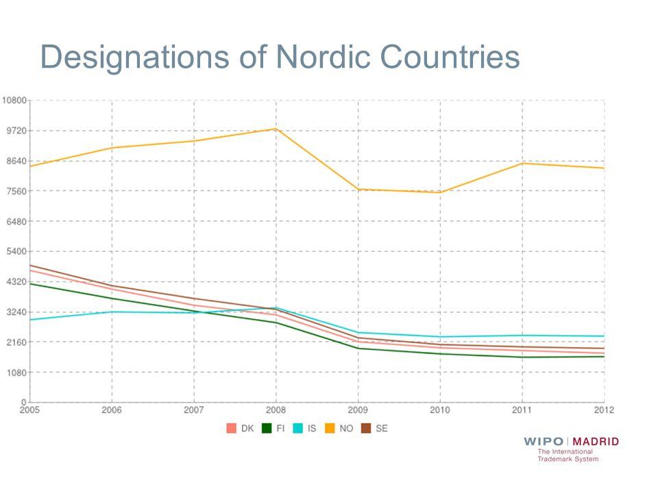 Designations of Nordic Countries