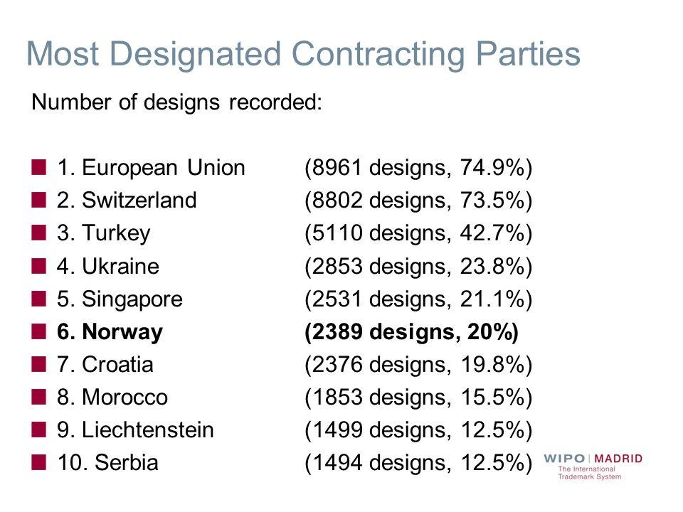 Number of designs recorded: 1. European Union (8961 designs, 74.9%) 2.