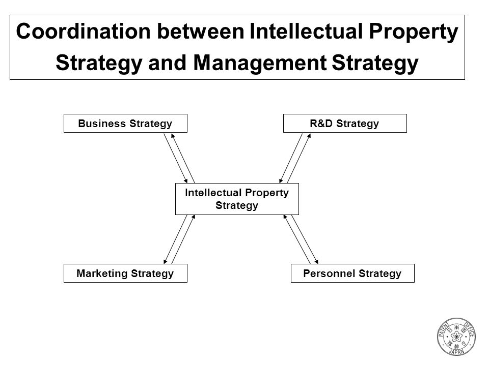 Coordination between Intellectual Property Strategy and Management Strategy Intellectual Property Strategy R&D Strategy Personnel Strategy Business St