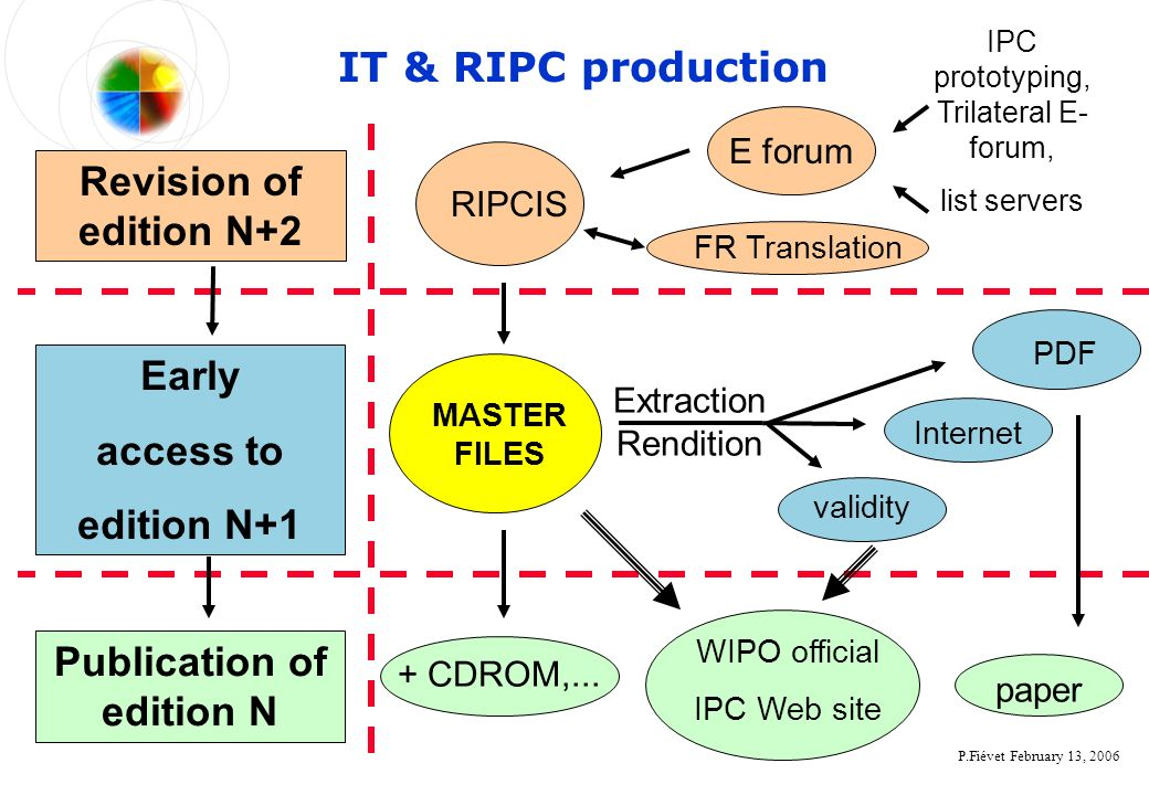 P.Fiévet February 13, 2006 IT & RIPC production Revision of edition N+2 Publication of edition N Early access to edition N+1 RIPCIS MASTER FILES PDF E forum IPC prototyping, Trilateral E- forum, list servers validity Extraction Rendition + CDROM,...