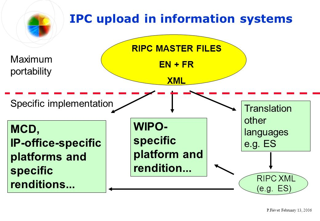 P.Fiévet February 13, 2006 IPC upload in information systems WIPO- specific platform and rendition... Maximum portability Specific implementation MCD,