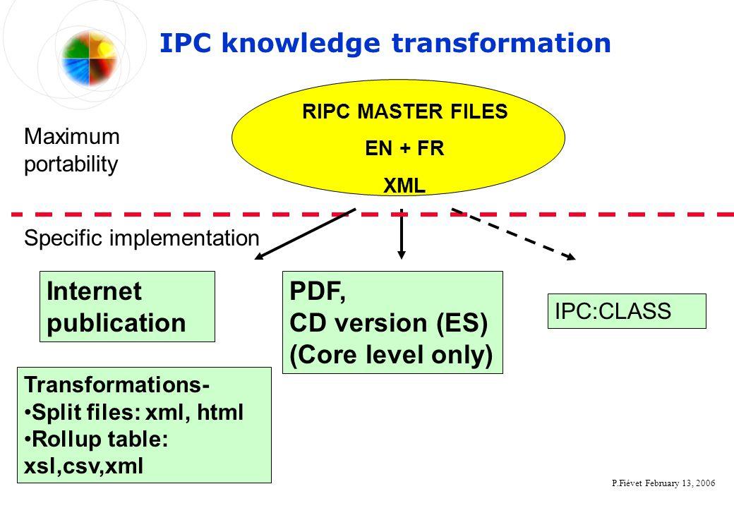P.Fiévet February 13, 2006 IPC knowledge transformation RIPC MASTER FILES EN + FR XML PDF, CD version (ES) (Core level only) Maximum portability Specific implementation Internet publication Transformations- Split files: xml, html Rollup table: xsl,csv,xml IPC:CLASS