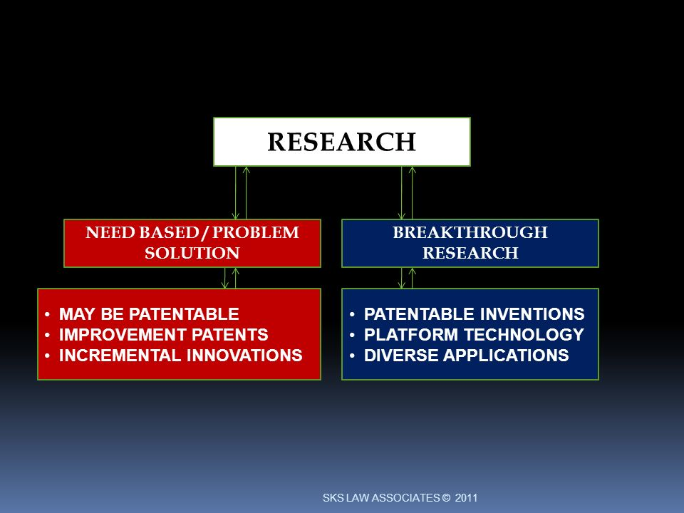 RESEARCH NEED BASED / PROBLEM SOLUTION BREAKTHROUGH RESEARCH MAY BE PATENTABLE IMPROVEMENT PATENTS INCREMENTAL INNOVATIONS PATENTABLE INVENTIONS PLATFORM TECHNOLOGY DIVERSE APPLICATIONS