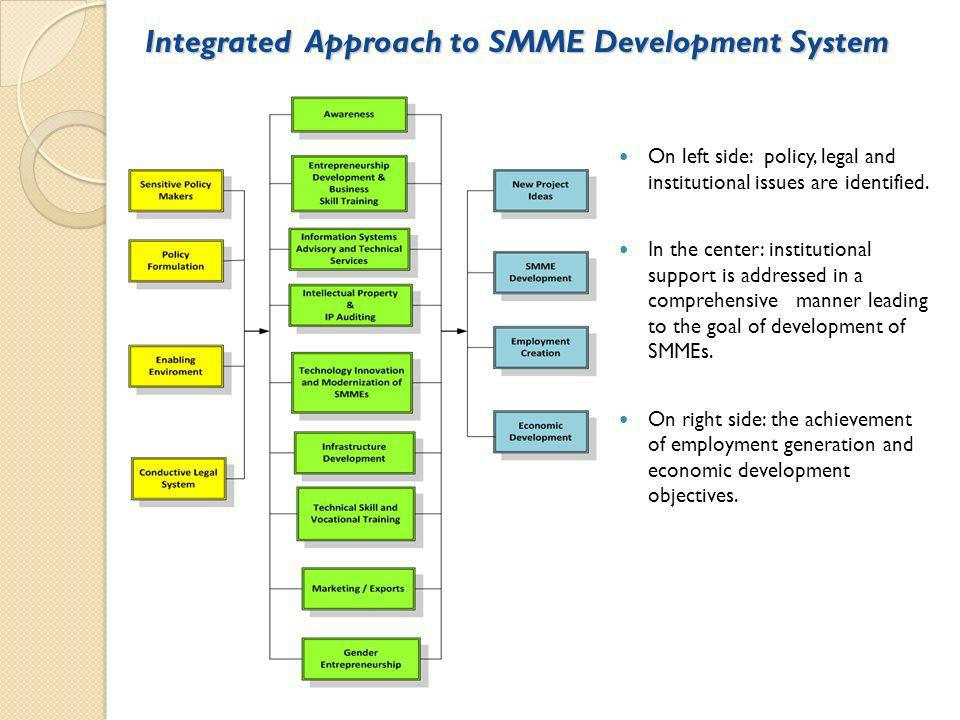 Integrated Approach to SMME Development System Integrated Approach to SMME Development System On left side: policy, legal and institutional issues are identified.