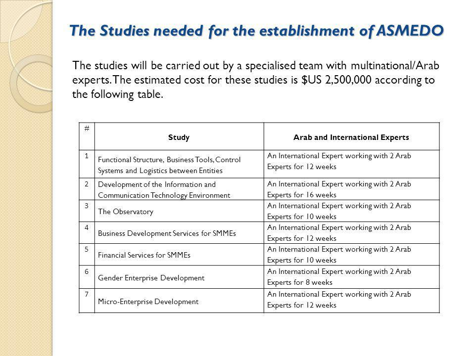 The Studies needed for the establishment of ASMEDO # StudyArab and International Experts 1 Functional Structure, Business Tools, Control Systems and Logistics between Entities An International Expert working with 2 Arab Experts for 12 weeks 2 Development of the Information and Communication Technology Environment An International Expert working with 2 Arab Experts for 16 weeks 3 The Observatory An International Expert working with 2 Arab Experts for 10 weeks 4 Business Development Services for SMMEs An International Expert working with 2 Arab Experts for 12 weeks 5 Financial Services for SMMEs An International Expert working with 2 Arab Experts for 10 weeks 6 Gender Enterprise Development An International Expert working with 2 Arab Experts for 8 weeks 7 Micro-Enterprise Development An International Expert working with 2 Arab Experts for 12 weeks The studies will be carried out by a specialised team with multinational/Arab experts.