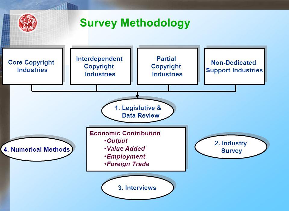 Survey Methodology Core Copyright Industries Core Copyright Industries Interdependent Copyright Industries Interdependent Copyright Industries Partial Copyright Industries Partial Copyright Industries Non-Dedicated Support Industries Non-Dedicated Support Industries 1.