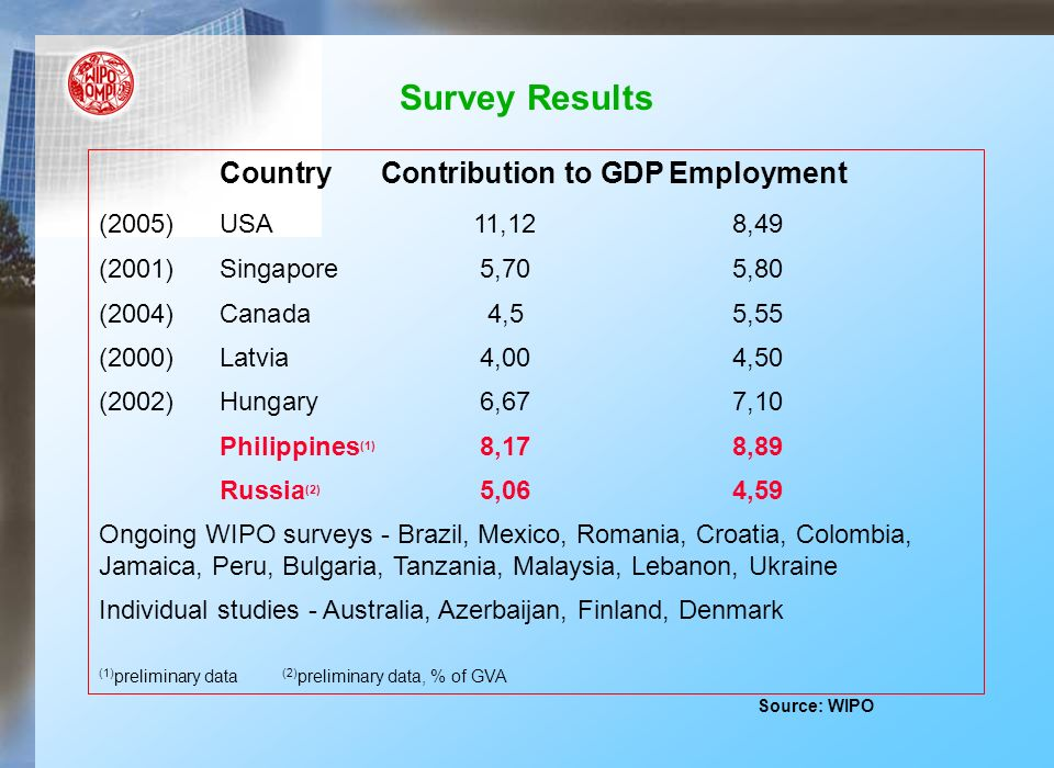 Survey Results Country Contribution to GDPEmployment (2005)USA11,128,49 (2001)Singapore5,705,80 (2004)Canada4,55,55 (2000)Latvia4,004,50 (2002)Hungary6,677,10 Philippines (1) 8,178,89 Russia (2) 5,064,59 Ongoing WIPO surveys - Brazil, Mexico, Romania, Croatia, Colombia, Jamaica, Peru, Bulgaria, Tanzania, Malaysia, Lebanon, Ukraine Individual studies - Australia, Azerbaijan, Finland, Denmark (1) preliminary data (2) preliminary data, % of GVA Source: WIPO