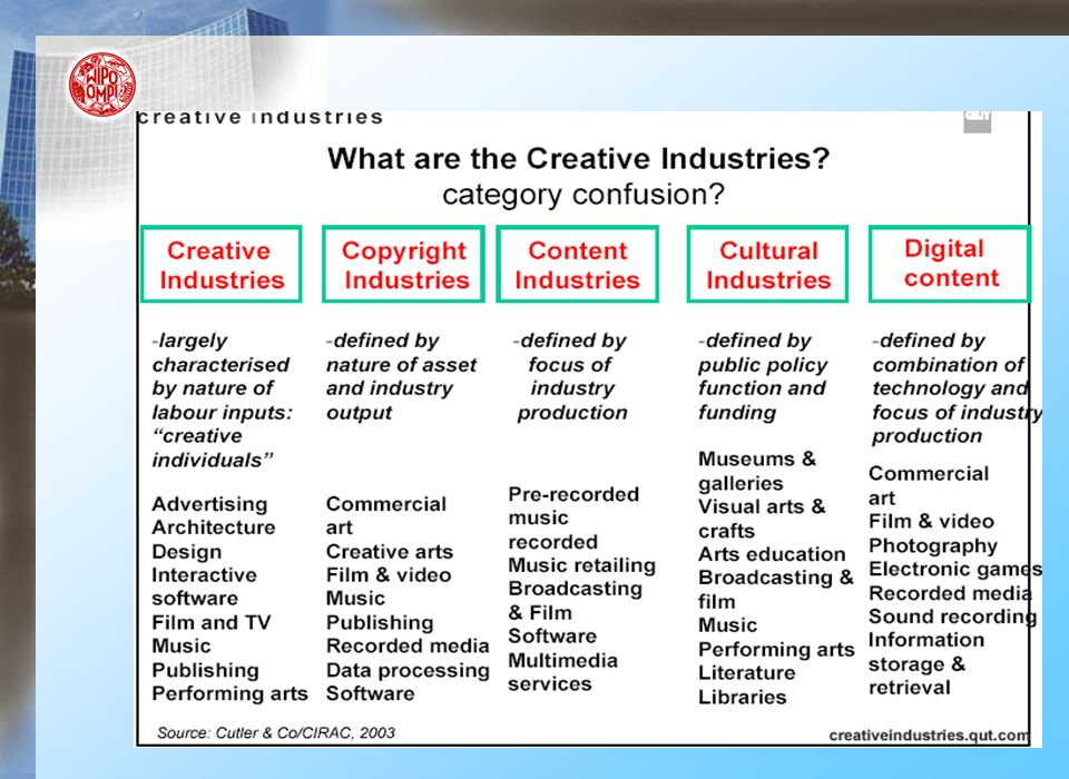 Reminder: Copyright and Related rights Copyright designates the rights given to creators for their literary and artistic works (exclusive right to use the work/ legal monopoly) –Ex: literary,dramatic and choreographic wks, artistic, graphic wks, architecture, advertisements...