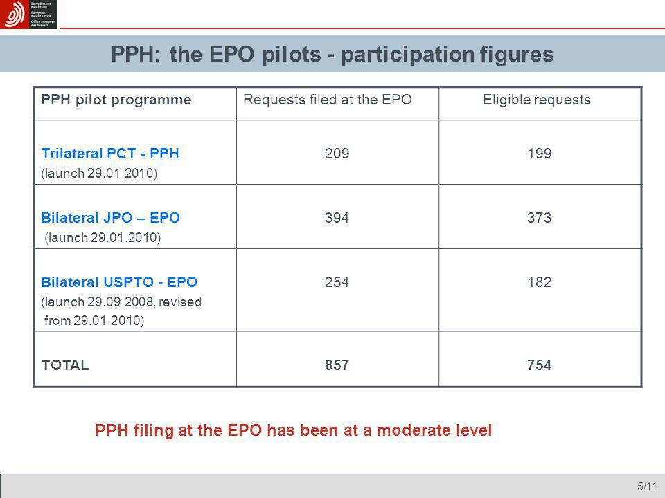 5/11 Envisaged implementation PPH filing at the EPO has been at a moderate level PPH: the EPO pilots - participation figures PPH pilot programmeReques