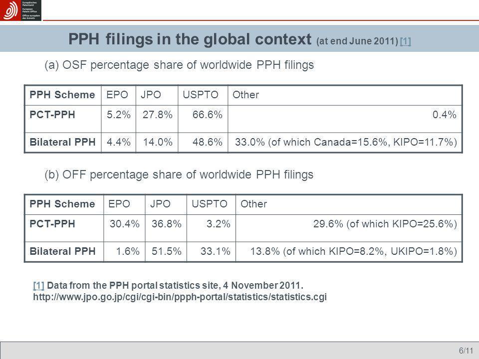 7/11 Envisaged implementation PPH: the EPO pilots - participation figures 16% 82%