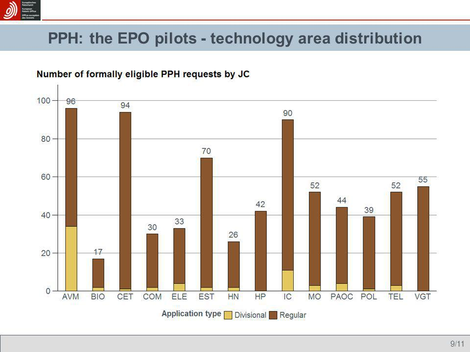 10/11 PPH pilot programme Eligible requestsNumber of processed files at EPO to date % positive EPO written opinions Trilateral PCT- PPH 125579% Bilateral JPO- EPO 2961907% Bilateral USPTO- EPO 104554% Overall5253027% PPH: the EPO pilots - outcome of first action