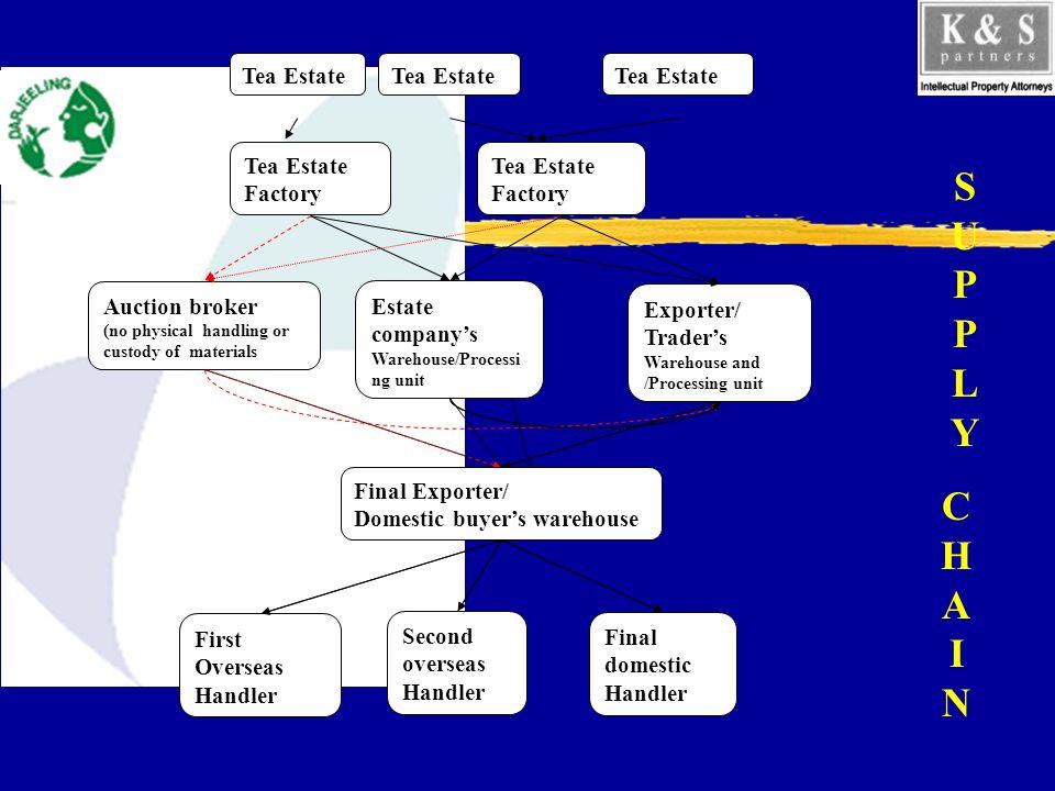 Tea Estate Factory Tea Estate Exporter/ Traders Warehouse and /Processing unit Estate companys Warehouse/Processi ng unit Auction broker (no physical