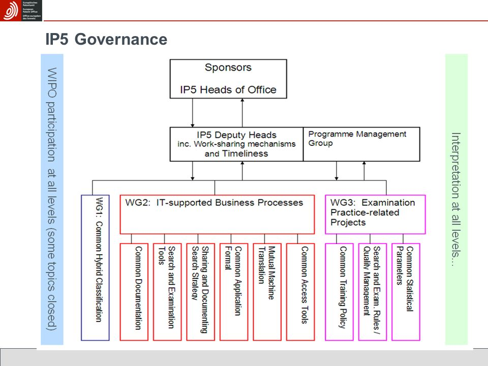 IP5 Governance