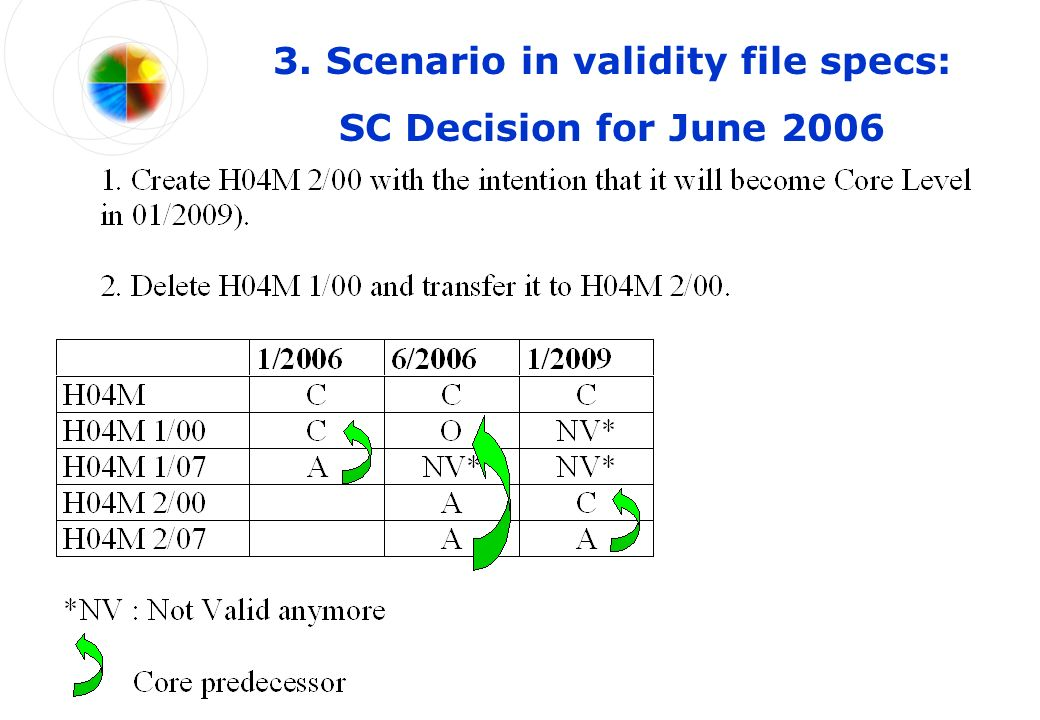 3. Scenario in validity file specs: SC Decision for June 2006