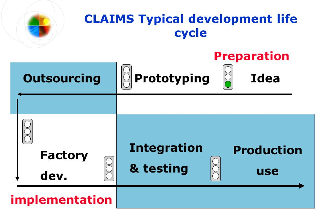 CLAIMS Typical development life cycle Prototyping implementation Outsourcing Factory dev.