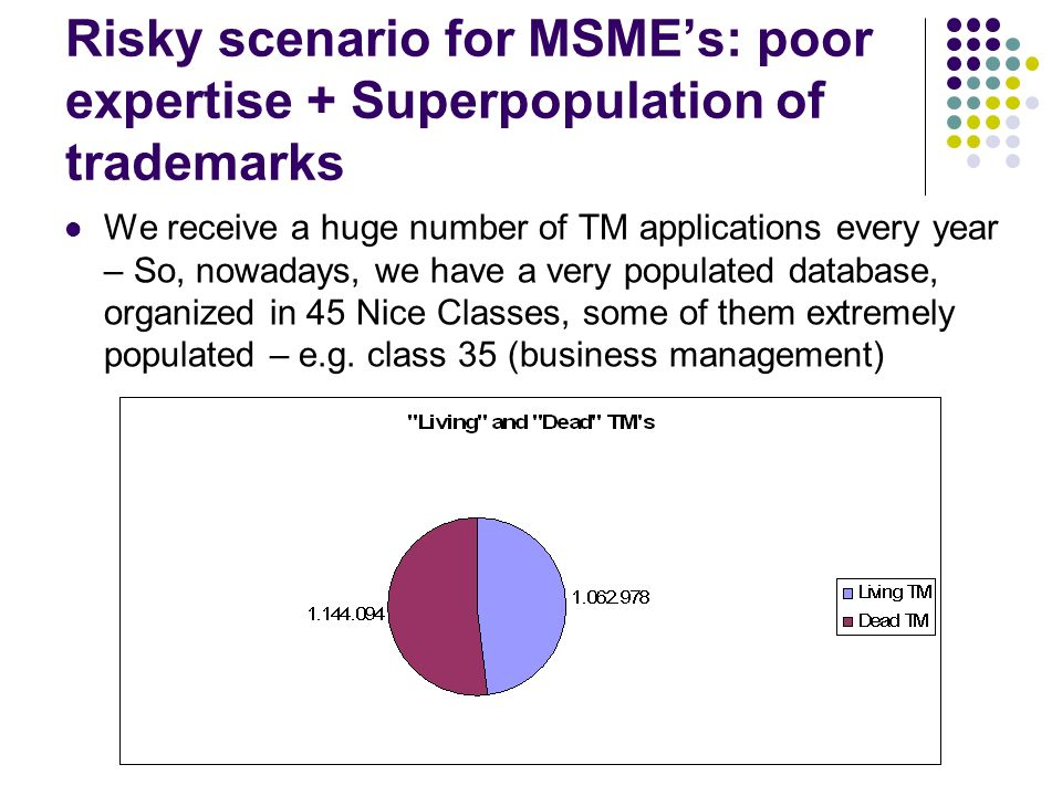 Risky scenario for MSMEs: poor expertise + Superpopulation of trademarks We receive a huge number of TM applications every year – So, nowadays, we hav