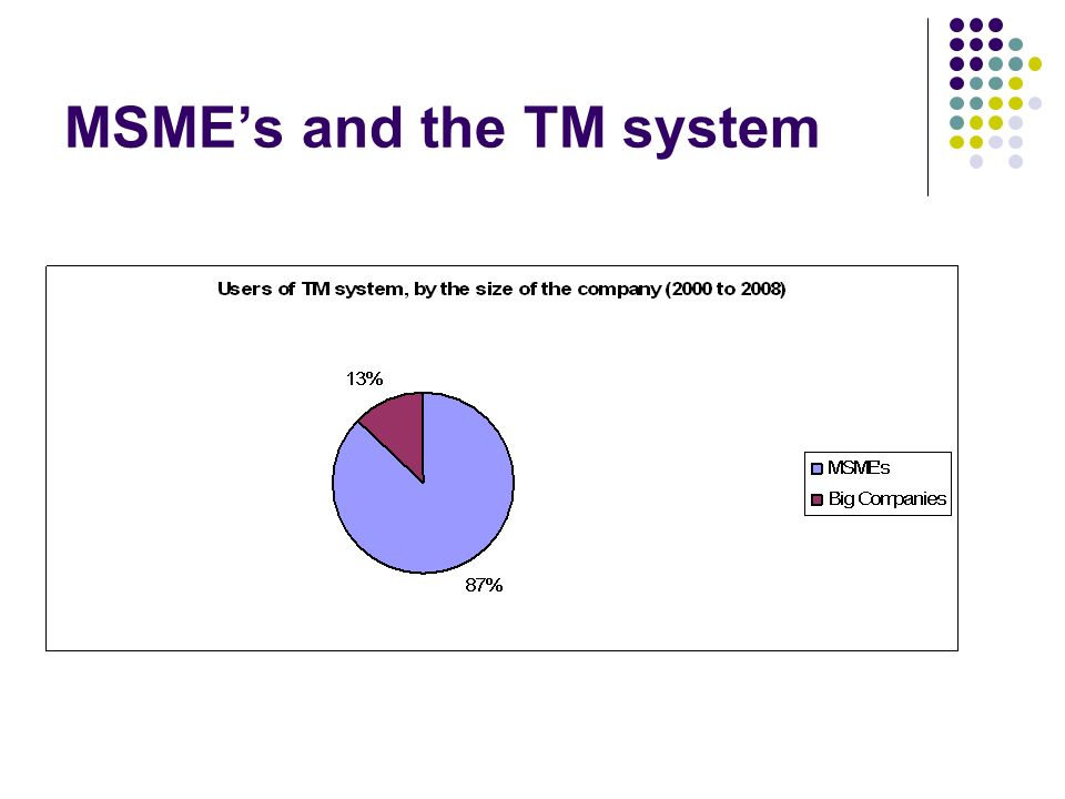 MSMEs and the TM system