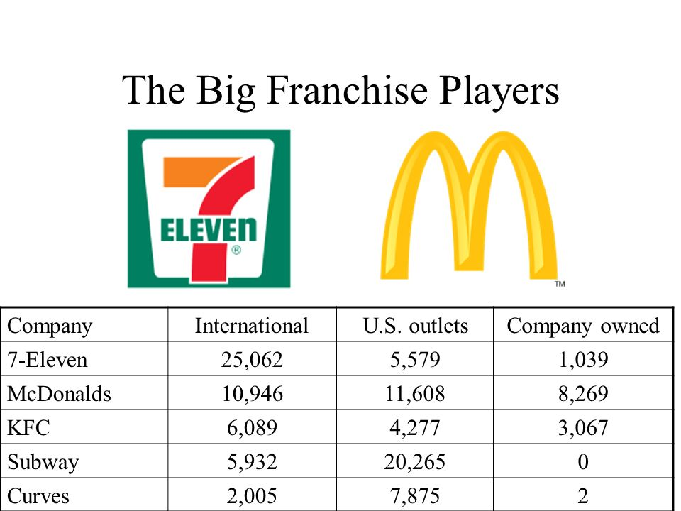 The Big Franchise Players CompanyInternationalU.S.