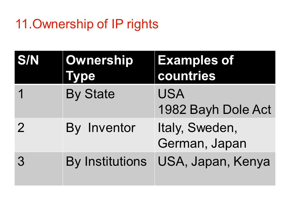 11.Ownership of IP rights S/NOwnership Type Examples of countries 1By StateUSA 1982 Bayh Dole Act 2By InventorItaly, Sweden, German, Japan 3By InstitutionsUSA, Japan, Kenya 11.Ownership of IP rights