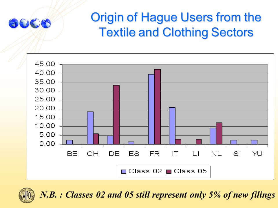 Origin of Hague Users from the Textile and Clothing Sectors N.B.