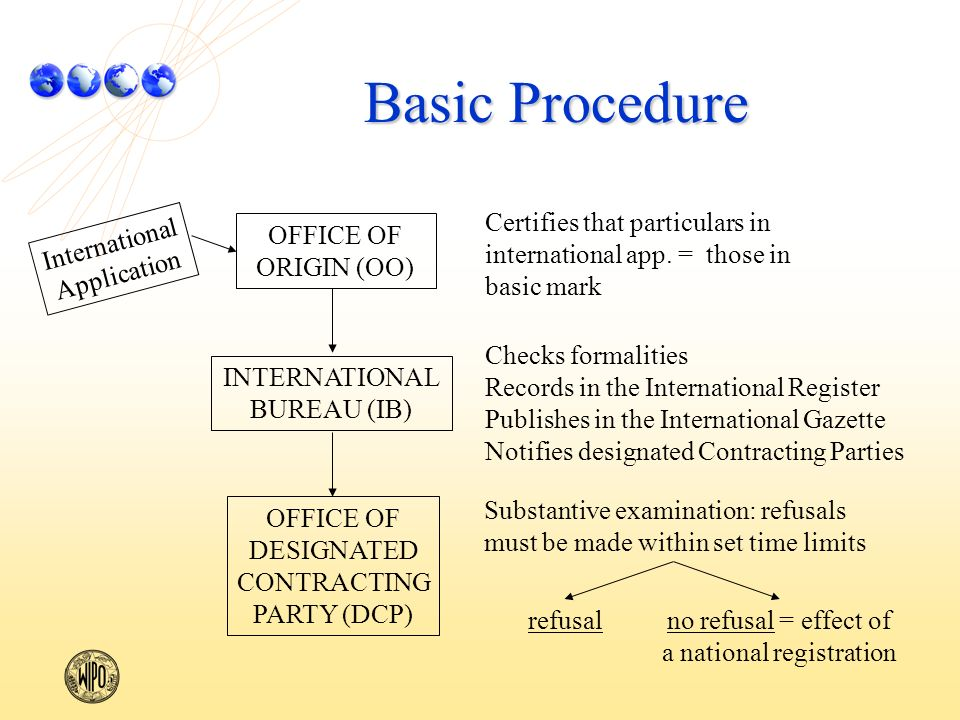 Basic Procedure Checks formalities Records in the International Register Publishes in the International Gazette Notifies designated Contracting Parties INTERNATIONAL BUREAU (IB) Certifies that particulars in international app.
