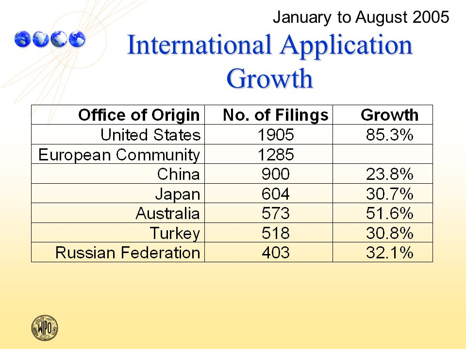 International Application Growth January to August 2005