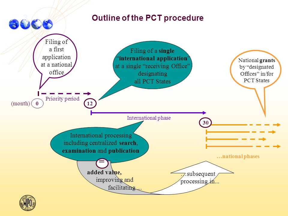 Outline of the PCT procedure …national phases (month) International phase Priority period Filing of a single international application at a single receiving Office designating all PCT States Filing of a first application at a national office 12 0 International processing including centralized search, examination and publication …subsequent processing in...