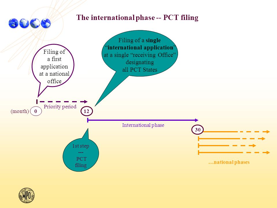 The international phase -- PCT filing …national phases (month) International phase Priority period Filing of a single international application at a single receiving Office designating all PCT States Filing of a first application at a national office 12 0 30 1st step --- PCT filing