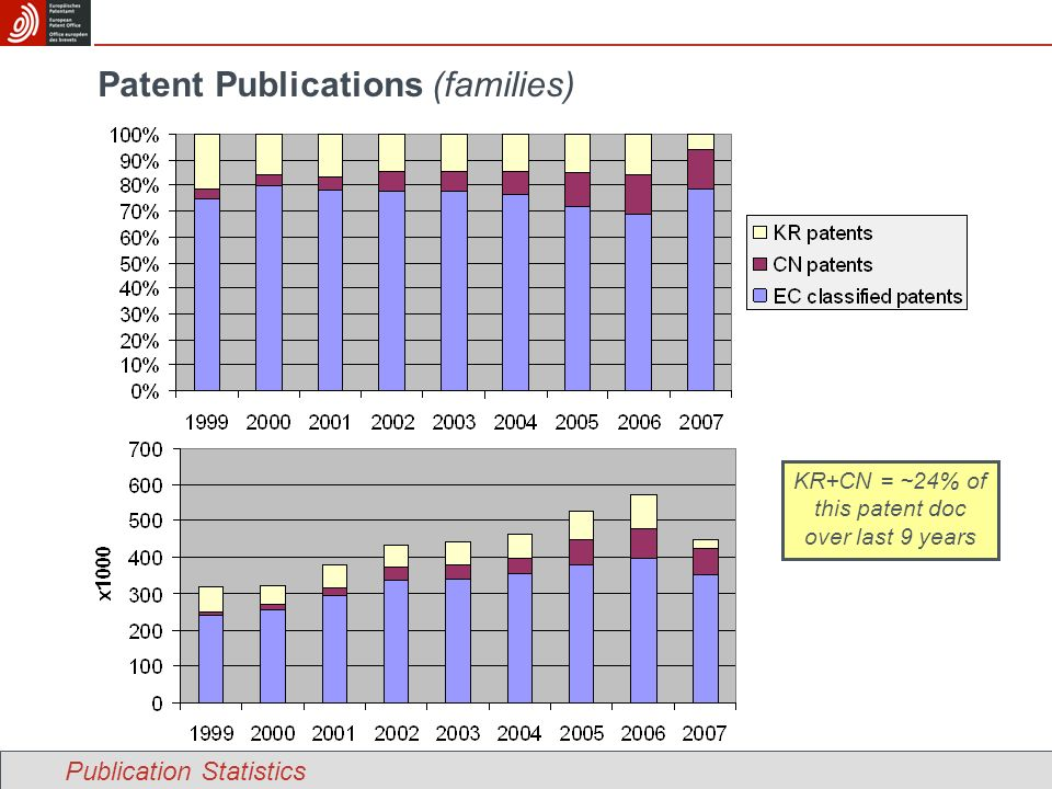Patent Publications (families) KR+CN = ~24% of this patent doc over last 9 years Publication Statistics