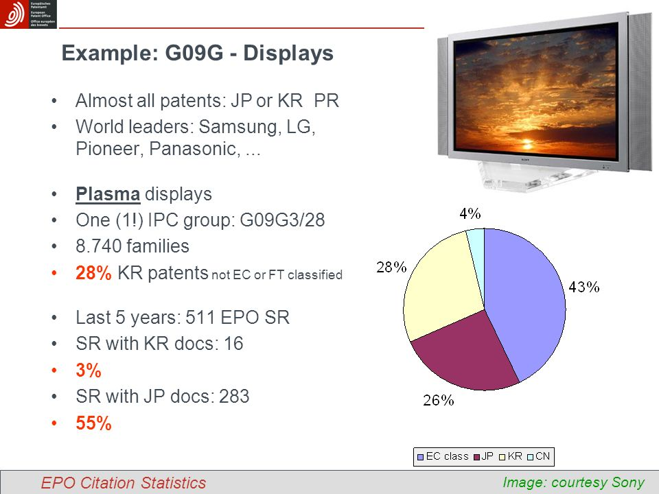 Example: G09G - Displays Almost all patents: JP or KR PR World leaders: Samsung, LG, Pioneer, Panasonic,...
