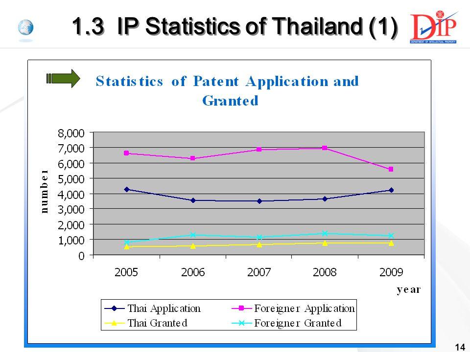 14 1.3 IP Statistics of Thailand (1)