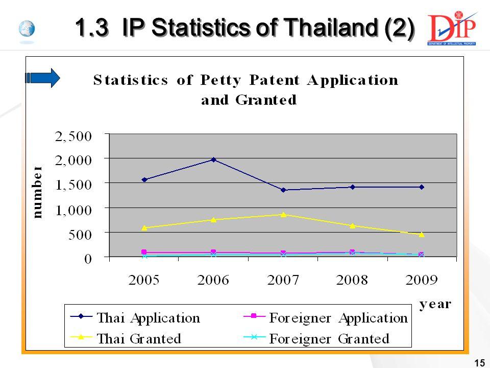 15 1.3 IP Statistics of Thailand (2)
