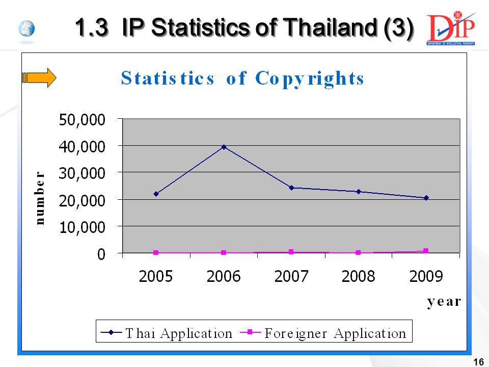 16 1.3 IP Statistics of Thailand (3)