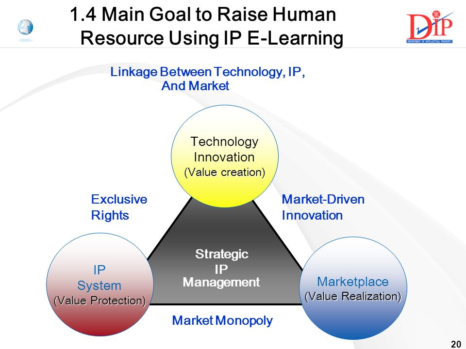 20 Strategic IP Management Linkage Between Technology, IP, And Market Technology Innovation (Value creation) IP System (Value Protection) Marketplace (Value Realization) Market Monopoly Market-Driven Innovation Exclusive Rights 1.4 Main Goal to Raise Human Resource Using IP E-Learning