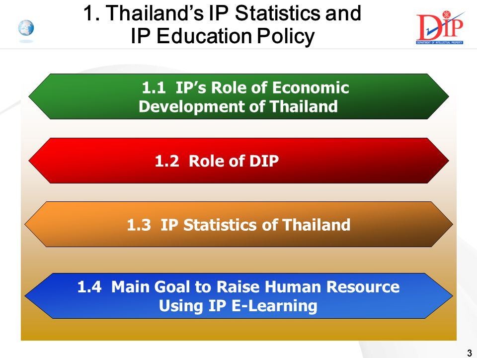 3 1. Thailands IP Statistics and IP Education Policy 1.1 IPs Role of Economic Development of Thailand 1.2 Role of DIP 1.3 IP Statistics of Thailand 1.
