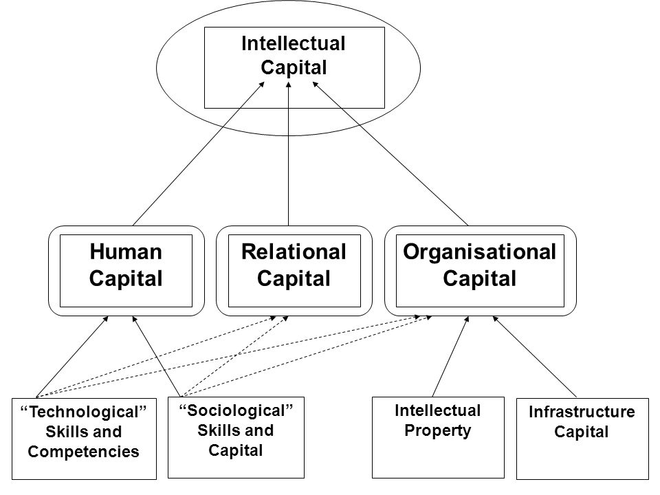 Intellectual Capital Human Capital Relational Capital Organisational Capital Intellectual Property Sociological Skills and Capital Technological Skill