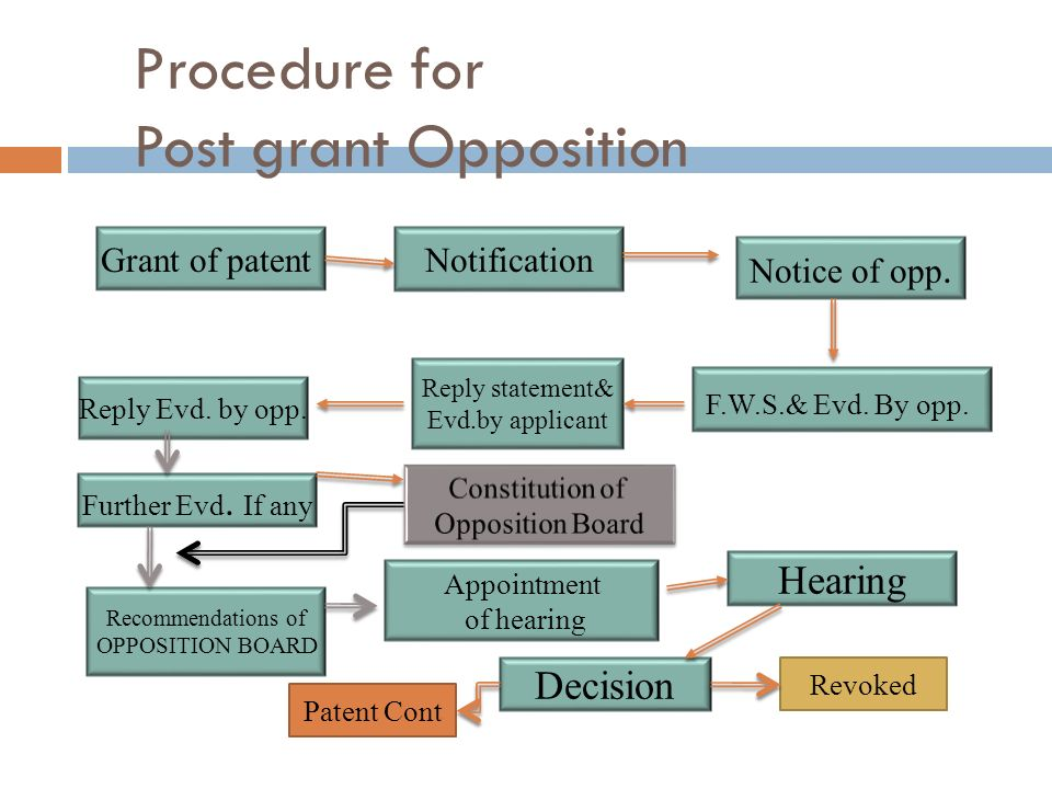 Procedure for Post grant Opposition NotificationGrant of patent Notice of opp. Reply Evd. by opp. Reply statement& Evd.by applicant F.W.S.& Evd. By op