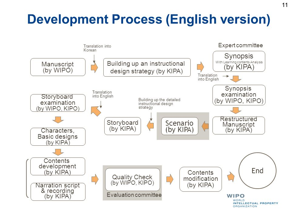 11 Development Process (English version) Manuscript (by WIPO) Building up an instructional design strategy (by KIPA) Synopsis With Learning contents Analysis (by KIPA) Synopsis examination (by WIPO, KIPO) Restructured Manuscript (by KIPA) Scenario (by KIPA) Storyboard (by KIPA) Storyboard examination (by WIPO, KIPO) Characters, Basic designs (by KIPA) Contents development (by KIPA) Quality Check (by WIPO, KIPO) Contents modification (by KIPA) End Narration script & recording (by KIPA) Expert committee Evaluation committee Translation into Korean Translation into English Translation into English Building up the detailed instructional design strategy