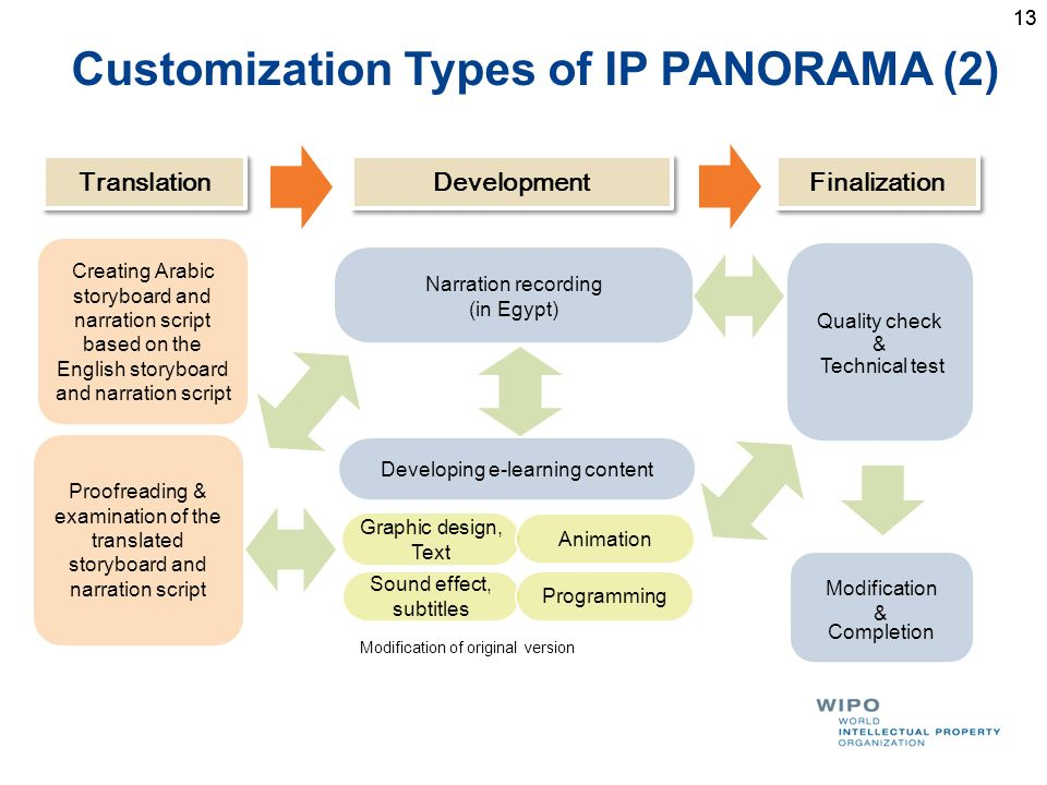 13 Customization Types of IP PANORAMA (2) Development Finalization Translation Graphic design, Text Sound effect, subtitles Animation Programming Deve