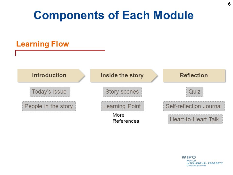 66 Components of Each Module Learning Flow Introduction Inside the story Reflection Todays issue People in the story Story scenes Learning Point More References Quiz Self-reflection Journal Heart-to-Heart Talk
